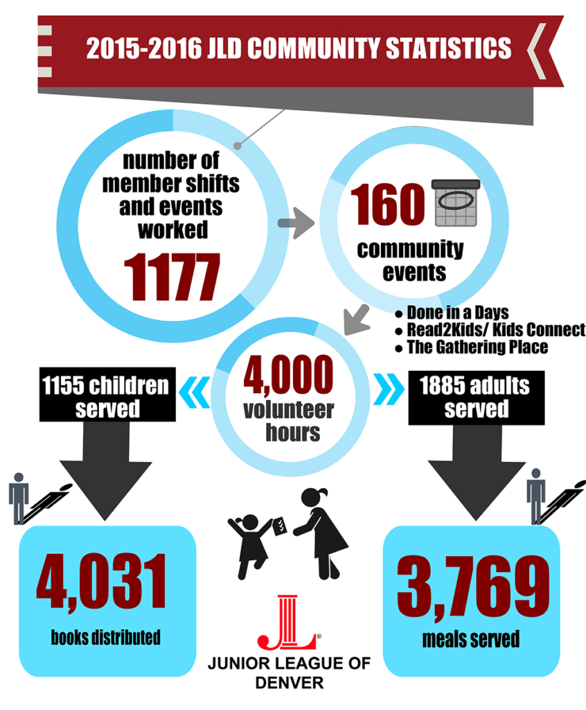 Community Impact Infographic 2015-2016